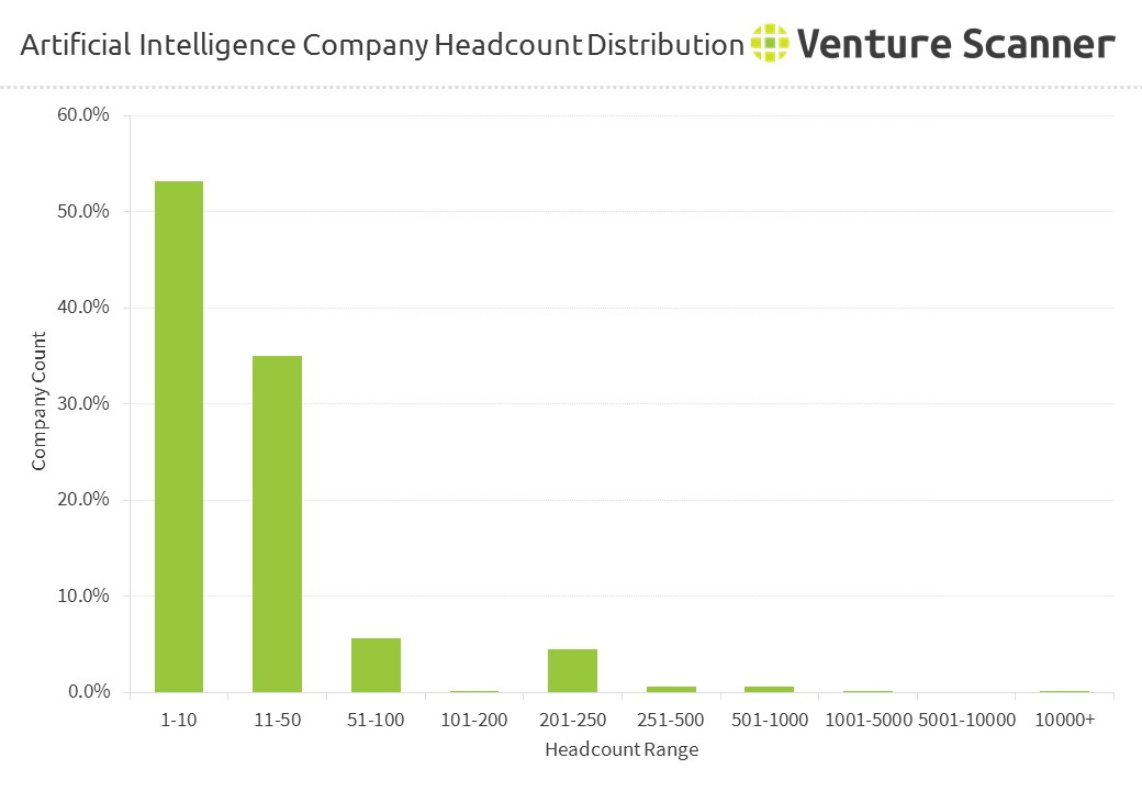 Artificial Intelligence AI Company Headcount Distribution