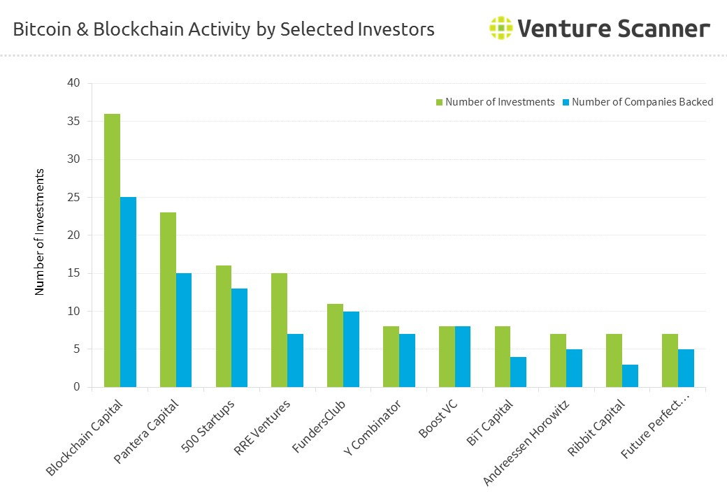 Bitcoin & Blockchain Activity by Selected Investors