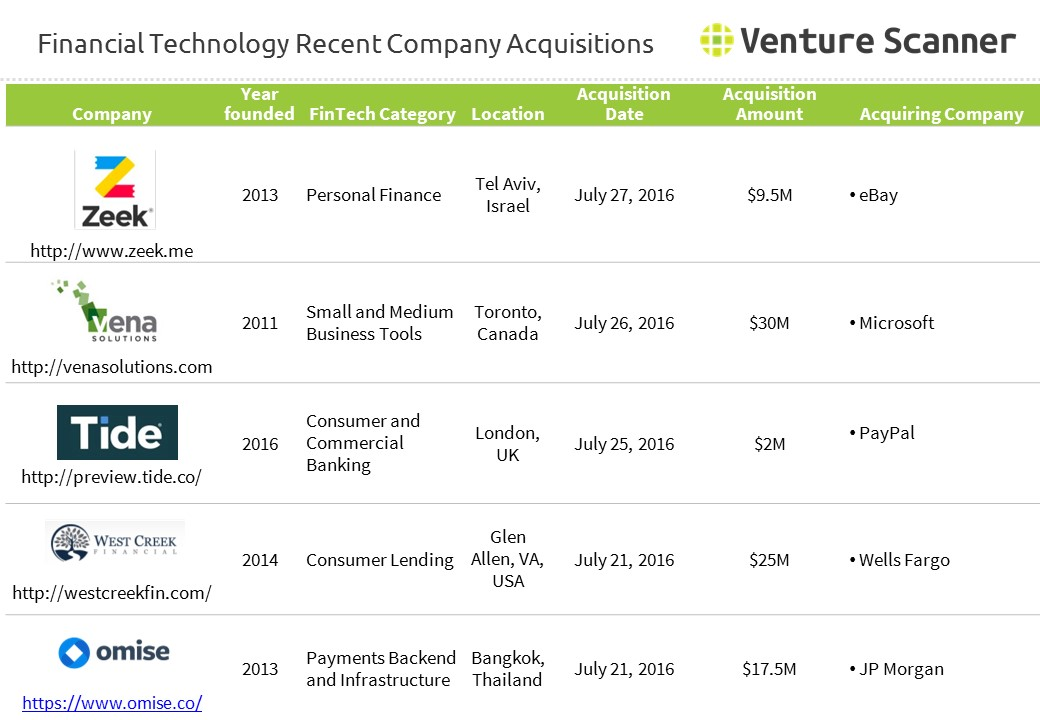 Financial Technology Acquisition Activity
