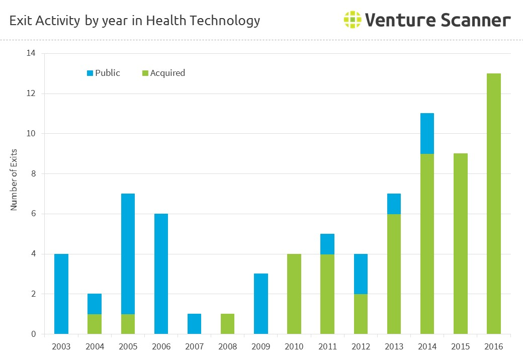 Exit Activity by Year in Health Technology