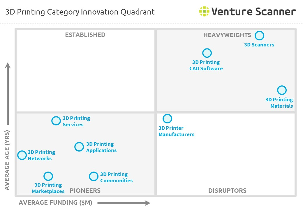 3D Printing Category Innovation Quadrant