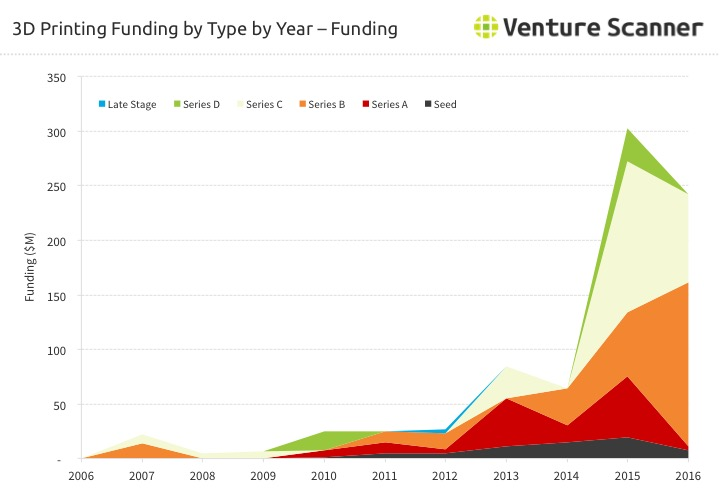 3D Printing Funding Amount by Type