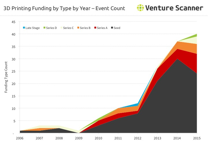 3D Printing Funding Count by Type