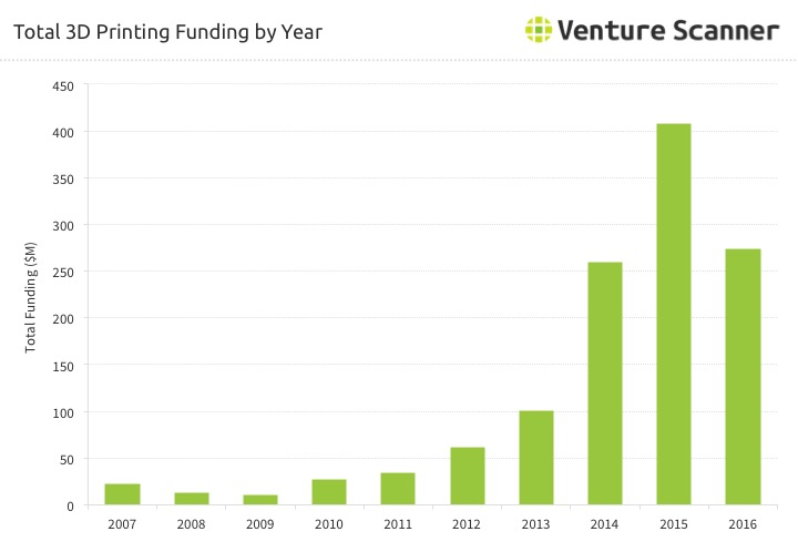3D Printing Funding By Year