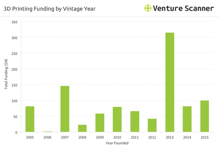 3D Printing Funding by Vintage Year