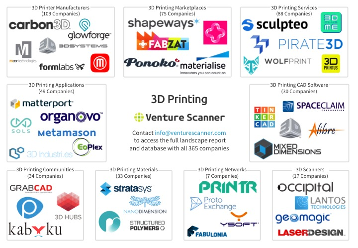 3D Printing Market Overview Map