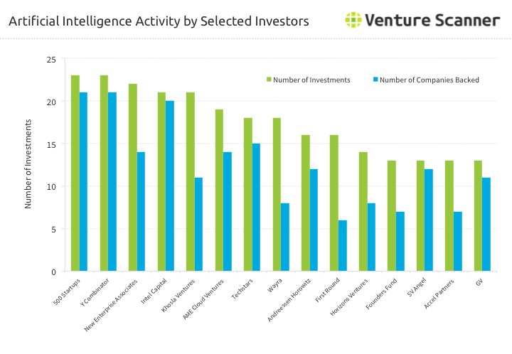Artificial Intelligence (AI) VC Investor Activity