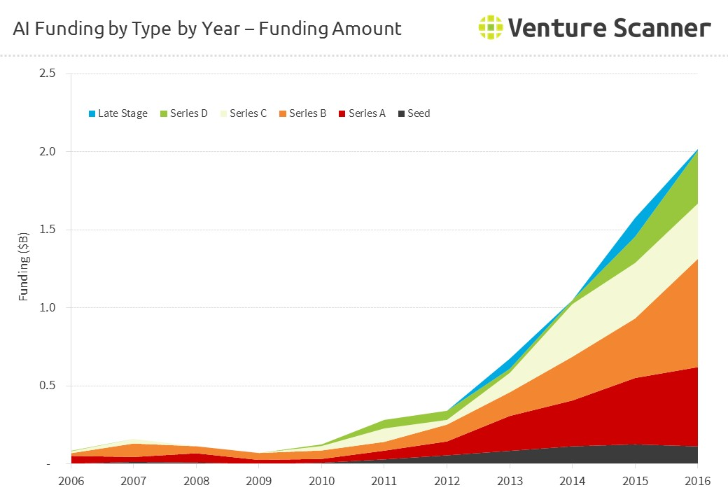 AI Funding by Round by Year - Amount
