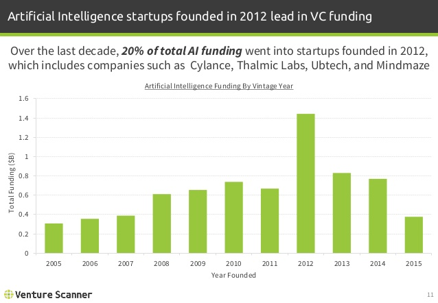Artificial Intelligence Vintage Funding