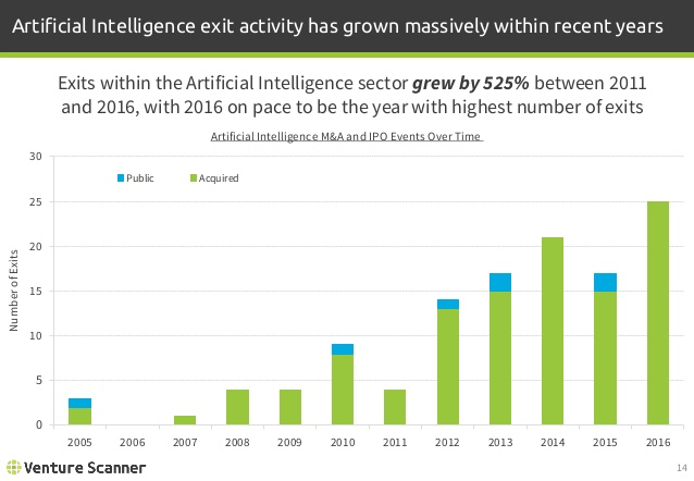Artificial Intelligence Exit Activity