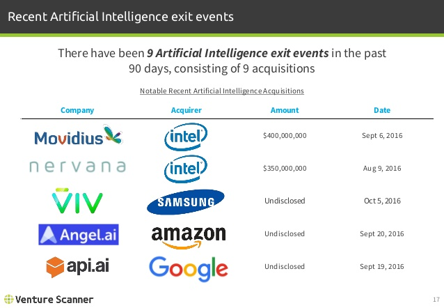 Artificial Intelligence Recent Exit Events