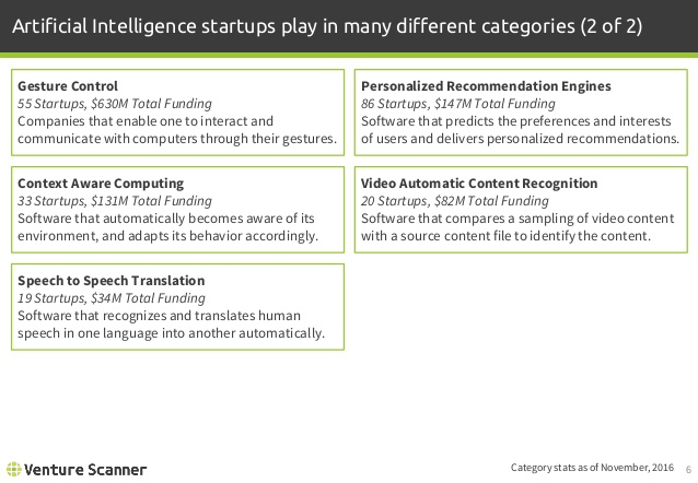 Artificial Intelligence Categories 2