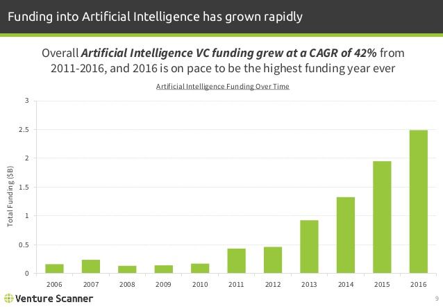 Artificial Intelligence Funding Over Time