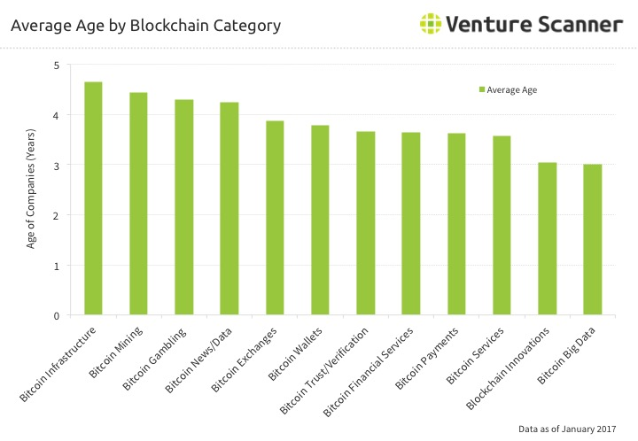 Bitcoin Category Average Startup Age