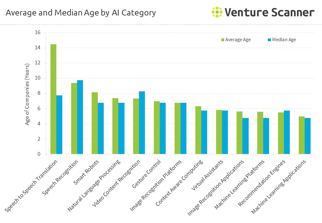 Average and Median Age by AI Category