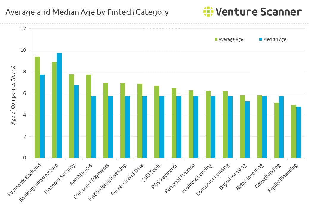 Average and Median Age by FinTech Category