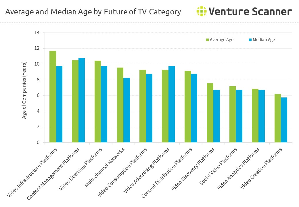 Average and Median Age by Future of TV Category