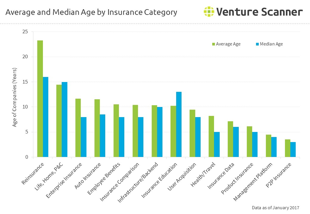 Average and Median Age by Insurance Category
