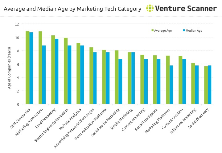 Marketing Tech Startup Age by Category