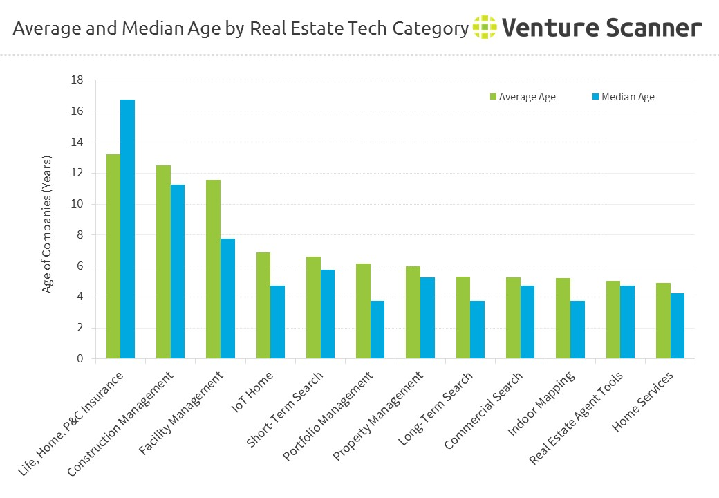 Average and Median Age by Real Estate Tech Category