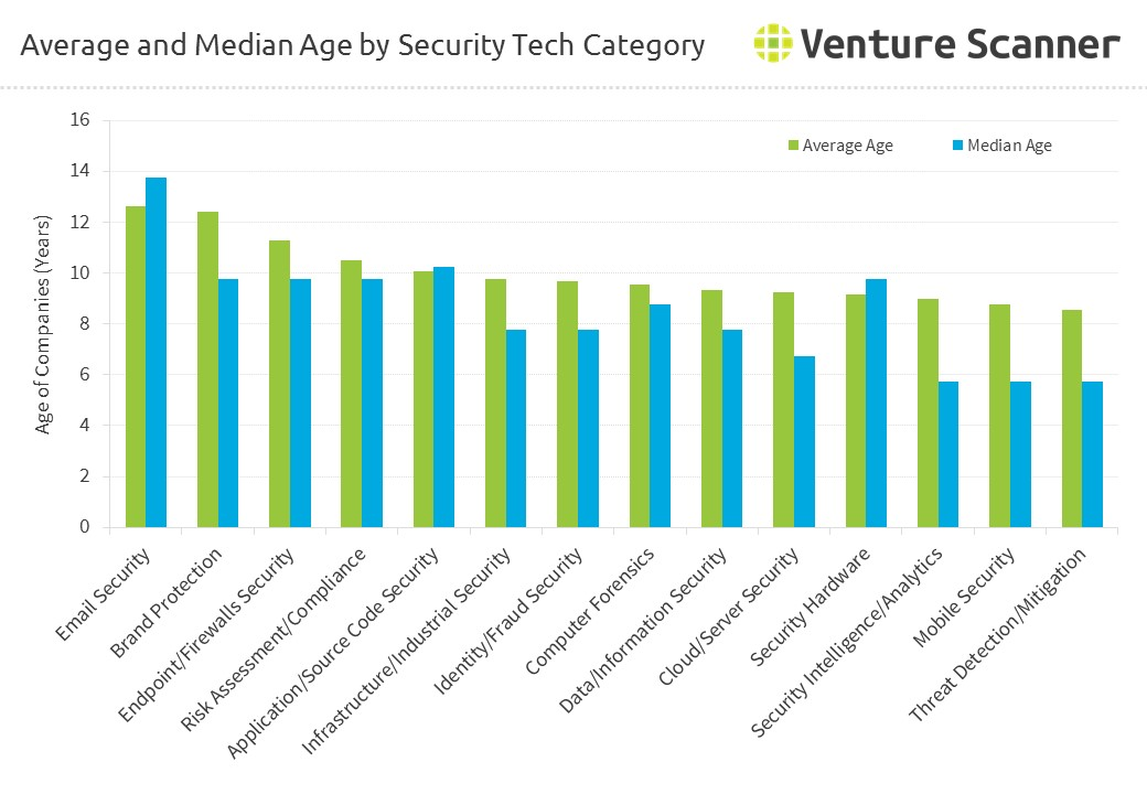 Average and Median Age by Security Tech Category
