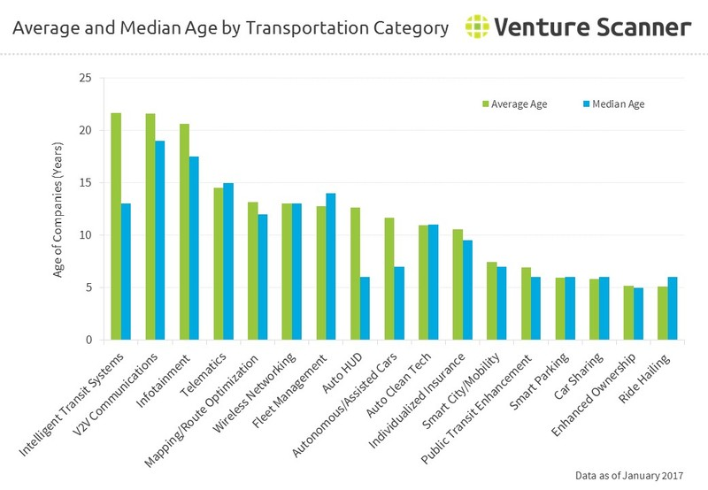Average and Median Age by Connected Transportation Category