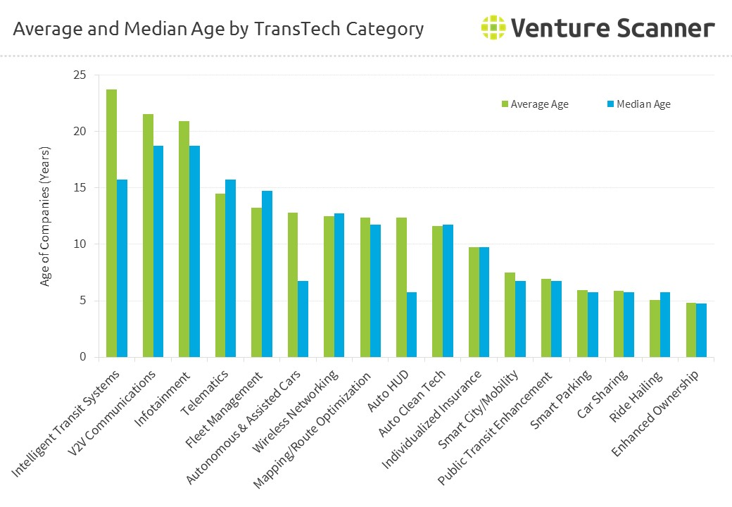 Average and Median Age by Transportation Technology Category