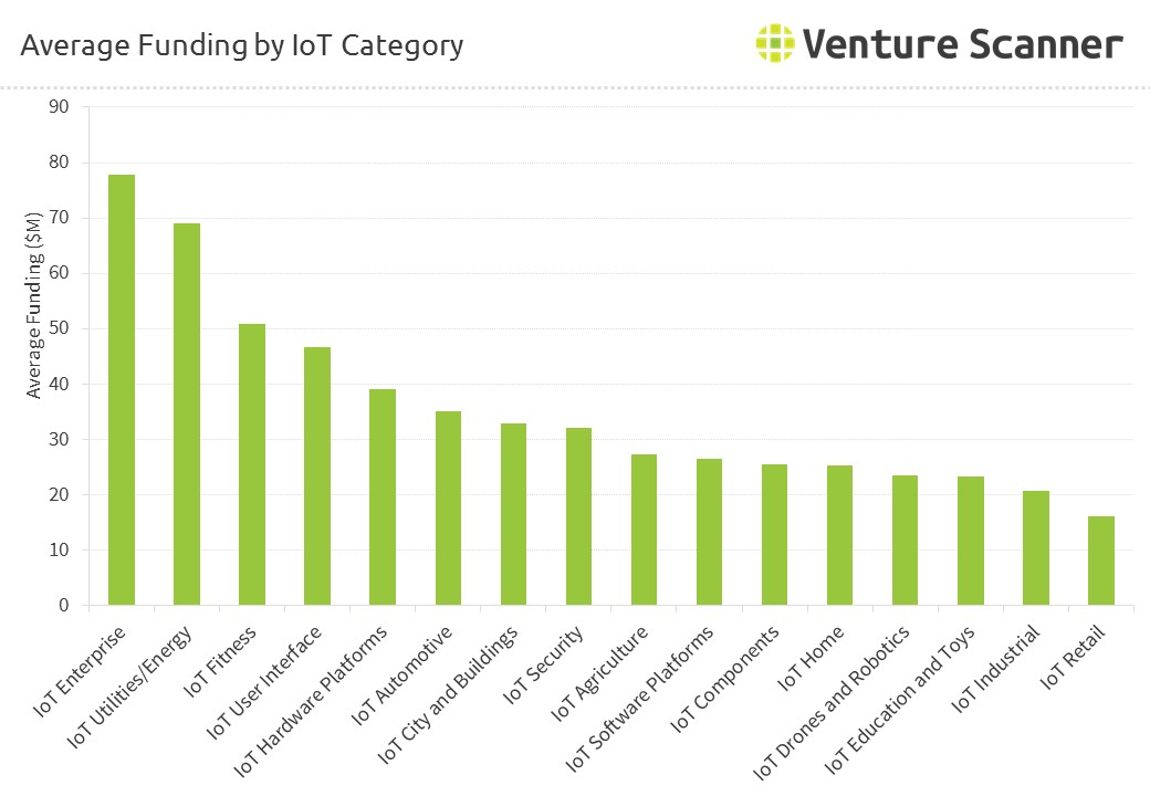 Average Funding by IoT Category
