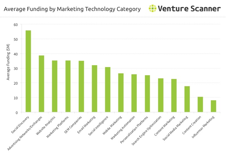 Marketing Technology Average Funding