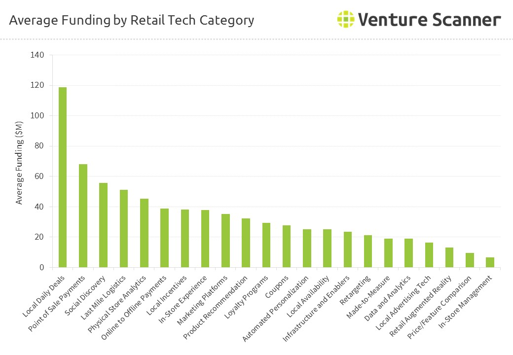 Average Funding by Retail Technology Category