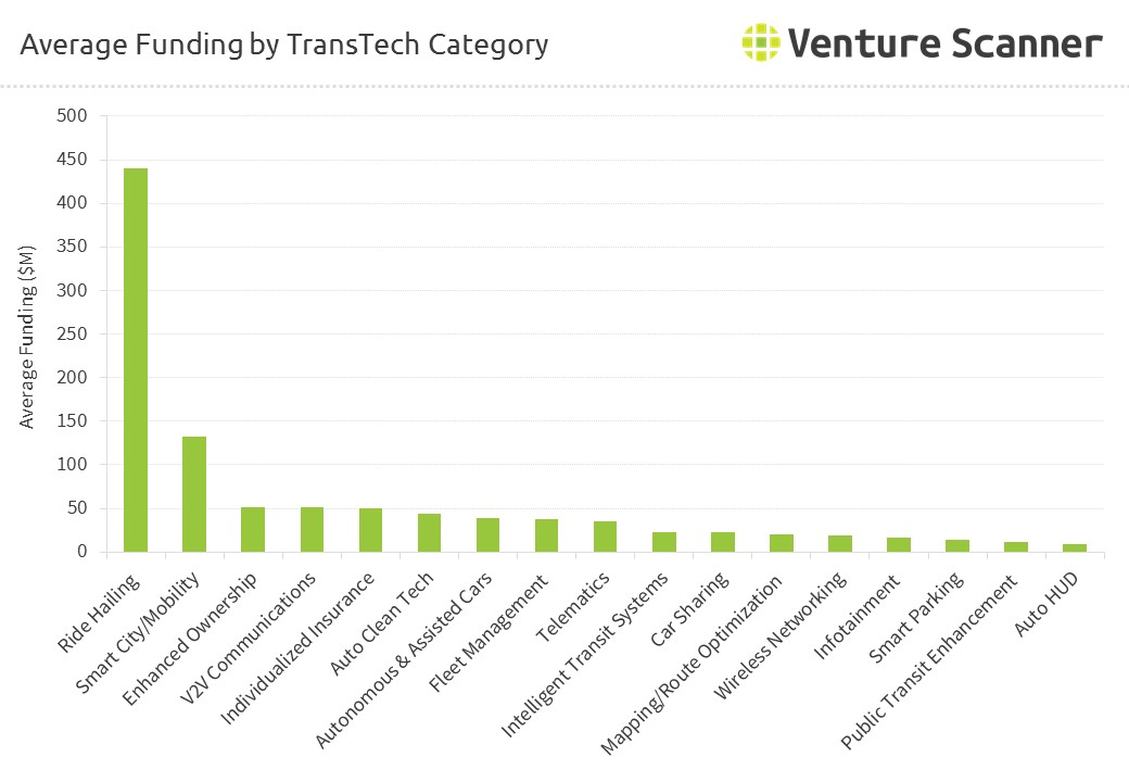 Average Funding by Transportation Technology Category