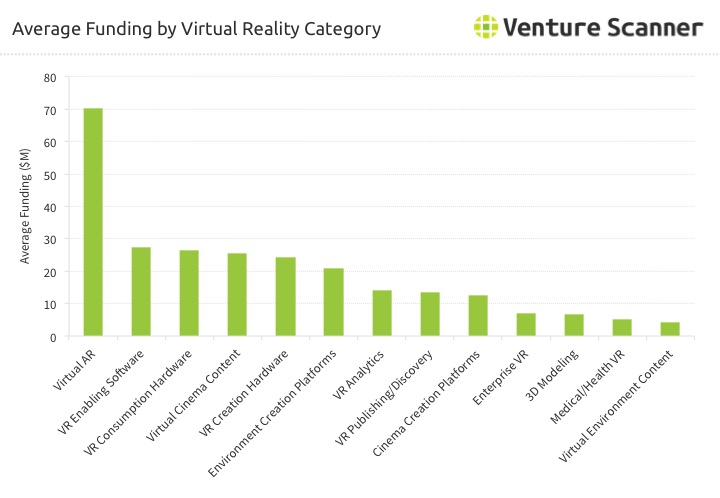 Virtual Reality Average Startup Funding