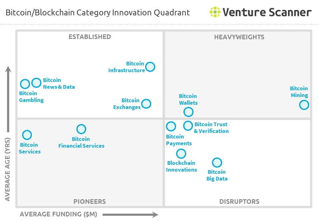 Bitcoin and Blockchain Category Innovation Quadrant