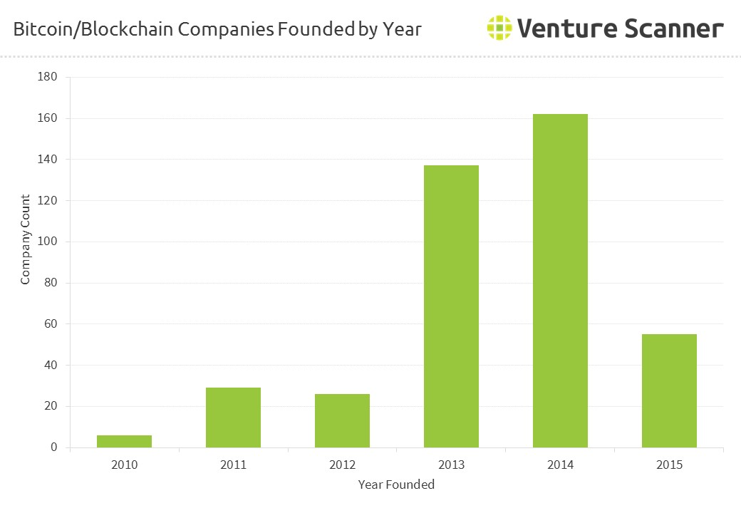 Bitcoin/Blockchain Companies Founded by Year