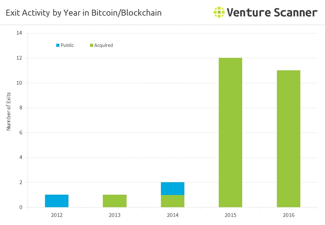 Exit Activity by Year in Bitcoin/Blockchain