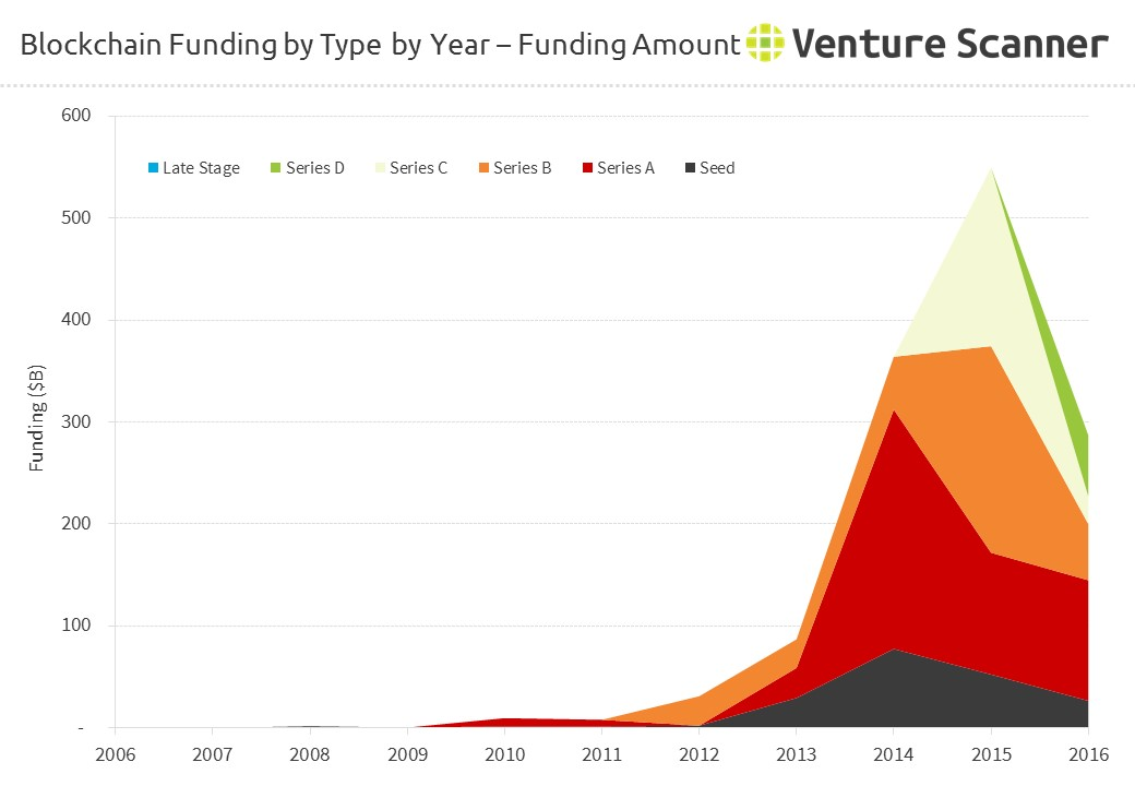 Bitcoin/Blockchain Funding by Type by Year - Funding Amount