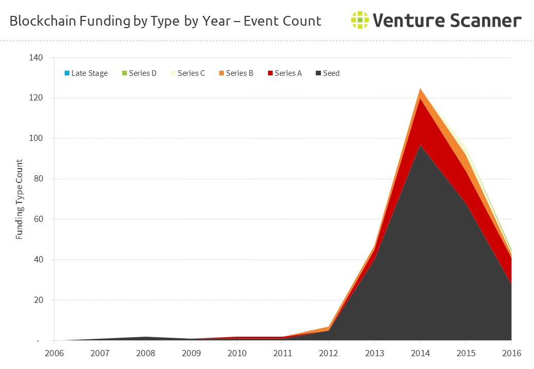 Bitcoin/Blockchain Funding by Type by Year - Event Count