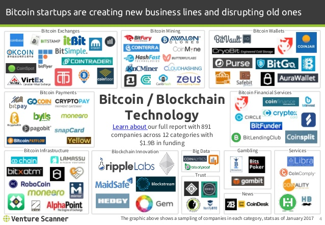 Bitcoin/Blockchain Logo Map