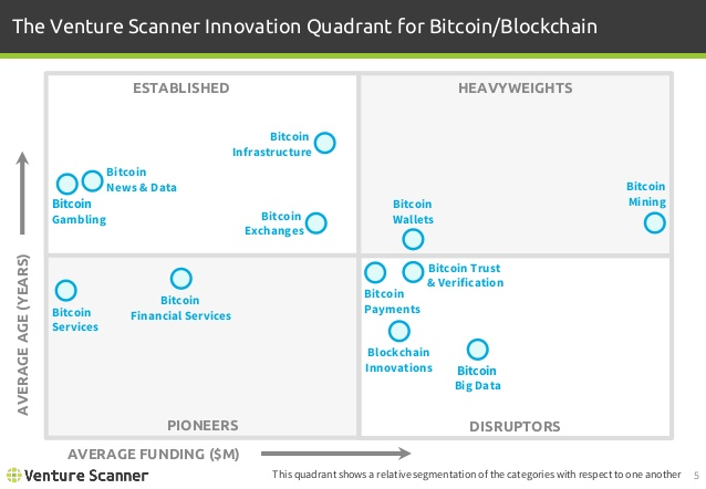 Bitcoin/Blockchain Innovation Quadrant