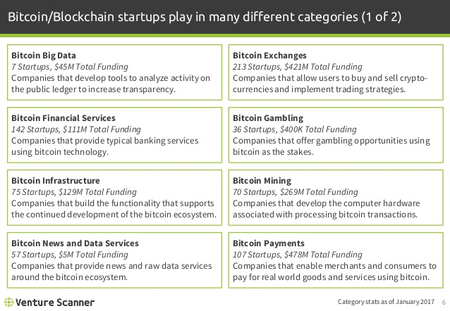 Bitcoin/Blockchain Categories 1