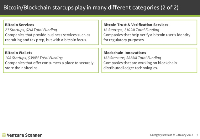 Bitcoin/Blockchain Categories 2