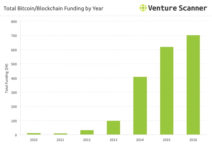 Blockchain Startup Funding by Year