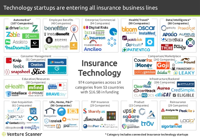 Connected Insurance Sector Map
