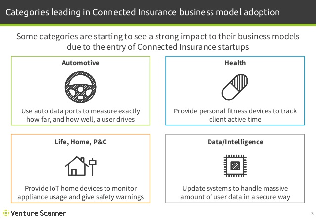 Connected Insurance Categories