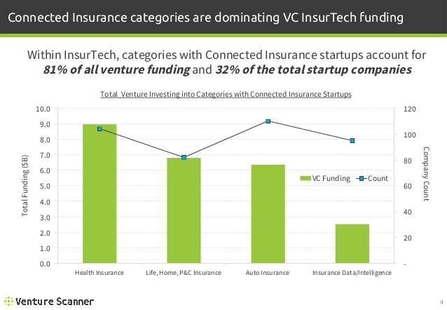 Connected Insurance Venture Investing and Company Count