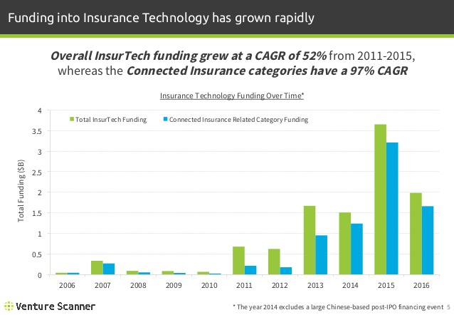 Connected Insurance Funding Over Time