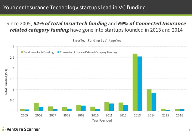 Connected Insurance Funding by Vintage Year