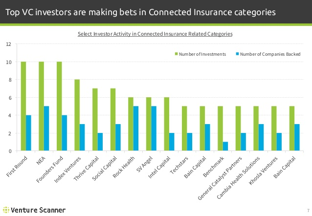 Connected Insurance Investor Activity