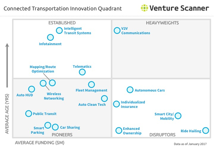 Connected Transportation Innovation Quadrant