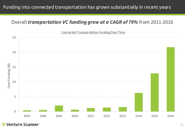 Connected Transportation Funding over Time